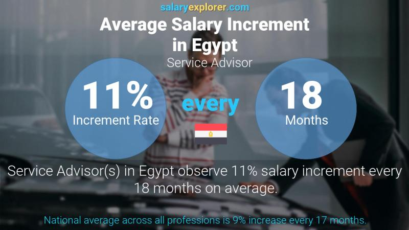 Annual Salary Increment Rate Egypt Service Advisor