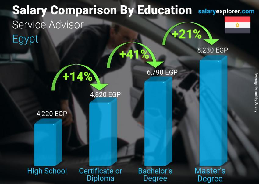 Salary comparison by education level monthly Egypt Service Advisor