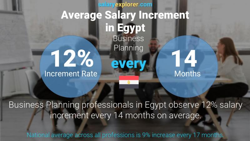 Annual Salary Increment Rate Egypt Business Planning