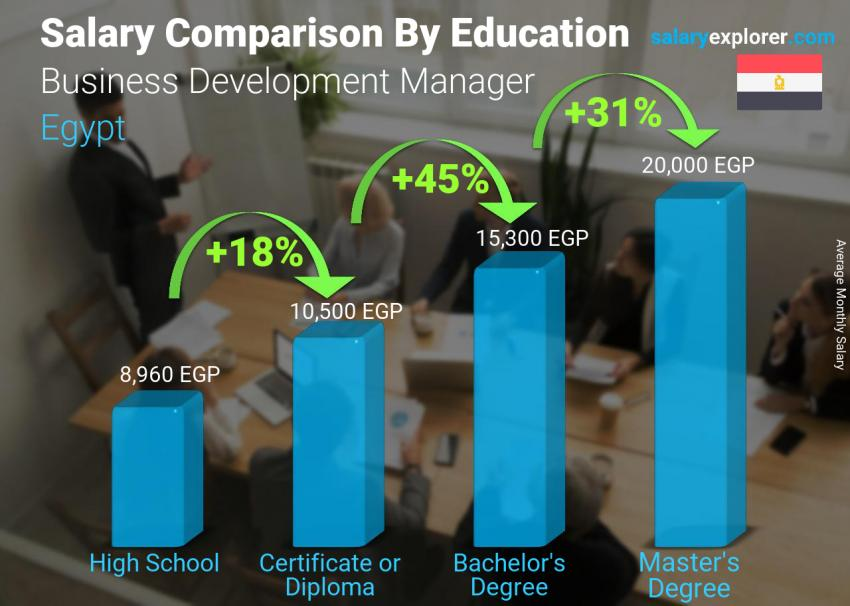 Salary comparison by education level monthly Egypt Business Development Manager