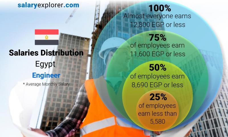 Median and salary distribution monthly Egypt Engineer