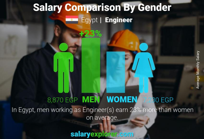 Salary comparison by gender monthly Egypt Engineer