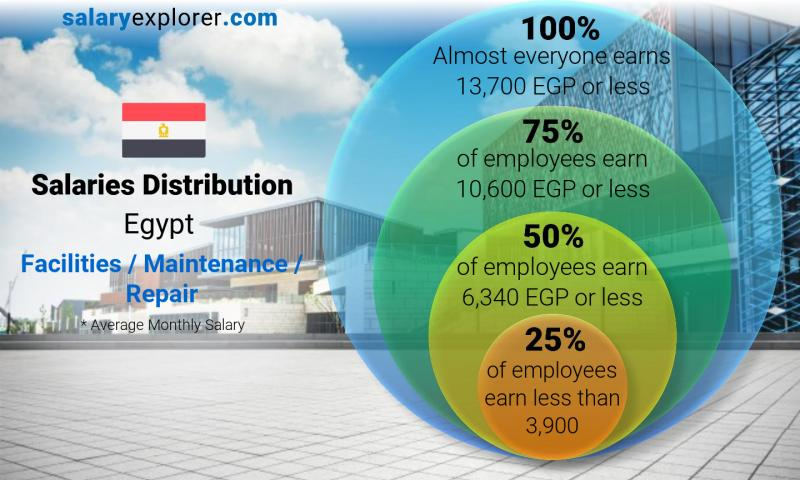 Median and salary distribution monthly Egypt Facilities / Maintenance / Repair