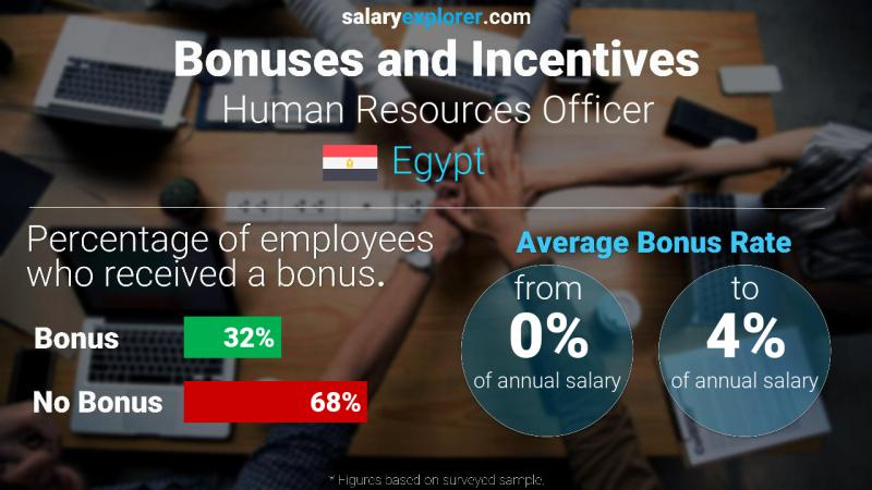 Annual Salary Bonus Rate Egypt Human Resources Officer