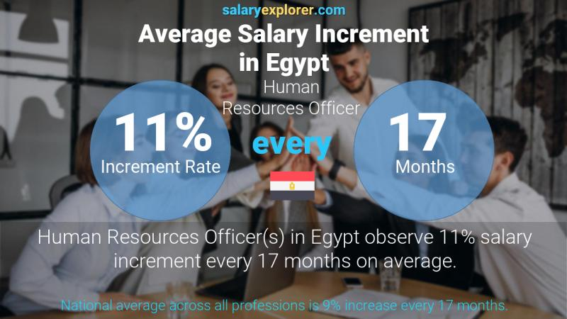 Annual Salary Increment Rate Egypt Human Resources Officer