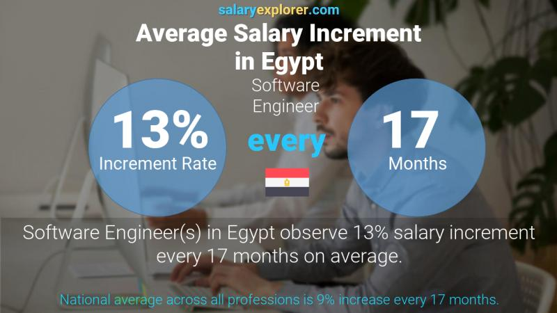 Annual Salary Increment Rate Egypt Software Engineer