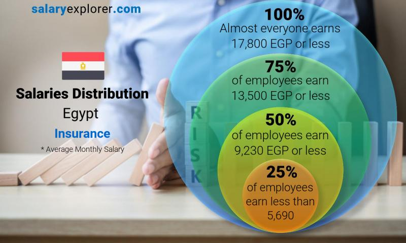 Median and salary distribution monthly Egypt Insurance