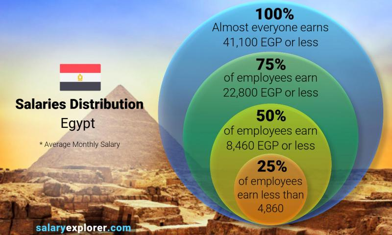 Median and salary distribution monthly Egypt