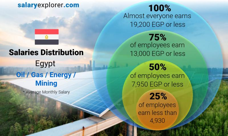 Median and salary distribution monthly Egypt Oil  / Gas / Energy / Mining