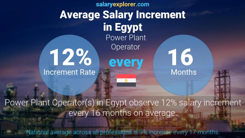 Annual Salary Increment Rate Egypt Power Plant Operator
