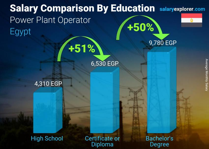Salary comparison by education level monthly Egypt Power Plant Operator