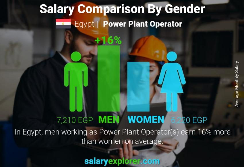 Salary comparison by gender monthly Egypt Power Plant Operator