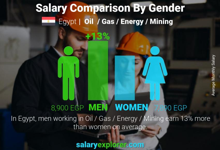 Salary comparison by gender monthly Egypt Oil  / Gas / Energy / Mining