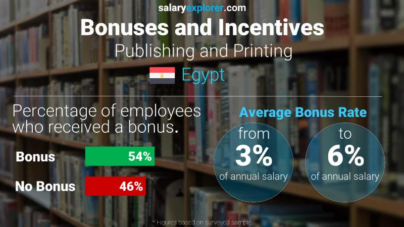 Annual Salary Bonus Rate Egypt Publishing and Printing