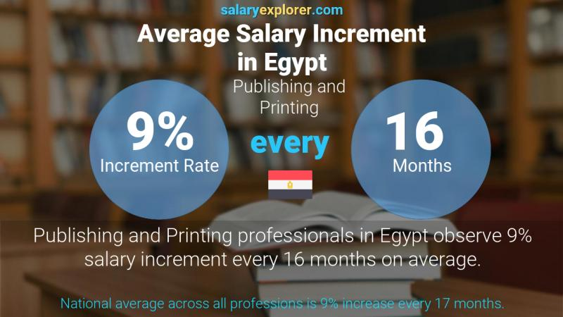 Annual Salary Increment Rate Egypt Publishing and Printing