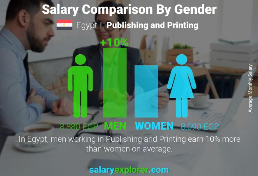 Salary comparison by gender monthly Egypt Publishing and Printing