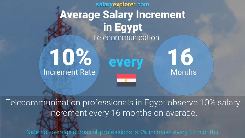 Annual Salary Increment Rate Egypt Telecommunication