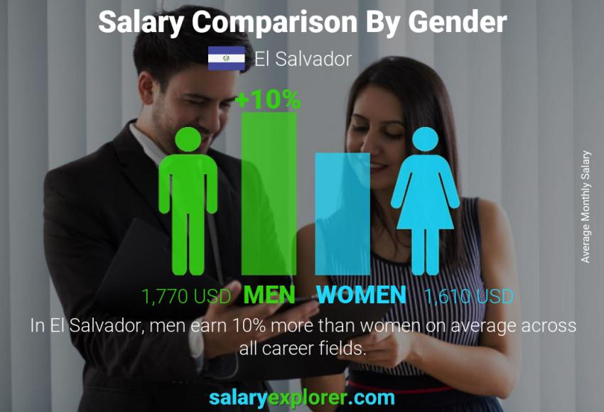 Salary comparison by gender monthly El Salvador