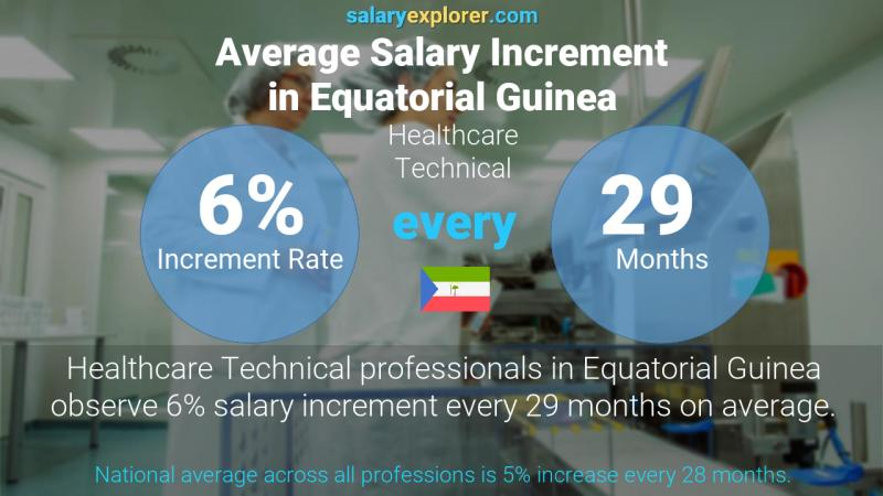 Annual Salary Increment Rate Equatorial Guinea Healthcare Technical