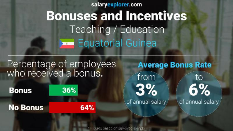 Annual Salary Bonus Rate Equatorial Guinea Teaching / Education