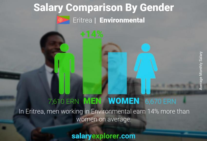 Salary comparison by gender monthly Eritrea Environmental