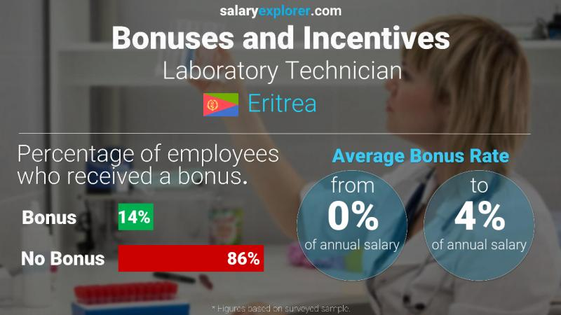 Annual Salary Bonus Rate Eritrea Laboratory Technician