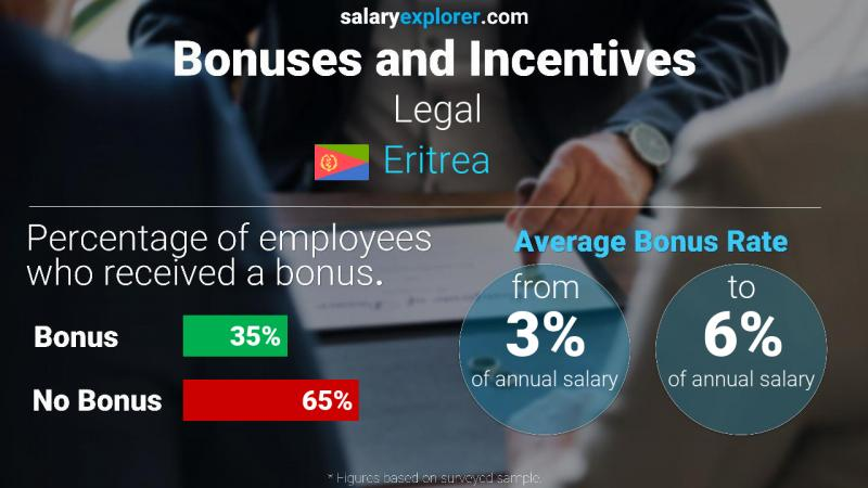 Annual Salary Bonus Rate Eritrea Legal