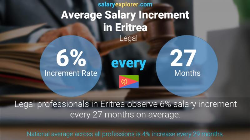 Annual Salary Increment Rate Eritrea Legal
