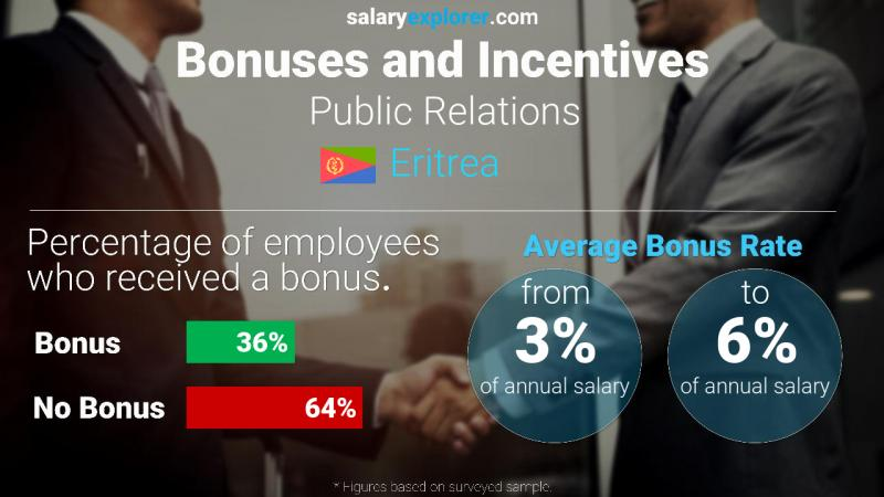 Annual Salary Bonus Rate Eritrea Public Relations