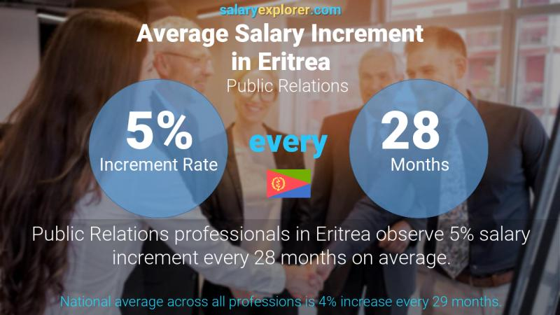 Annual Salary Increment Rate Eritrea Public Relations
