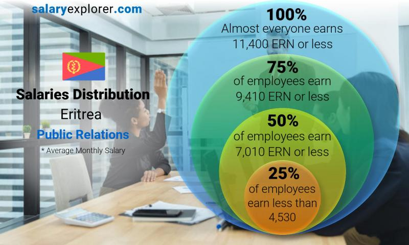 Median and salary distribution monthly Eritrea Public Relations