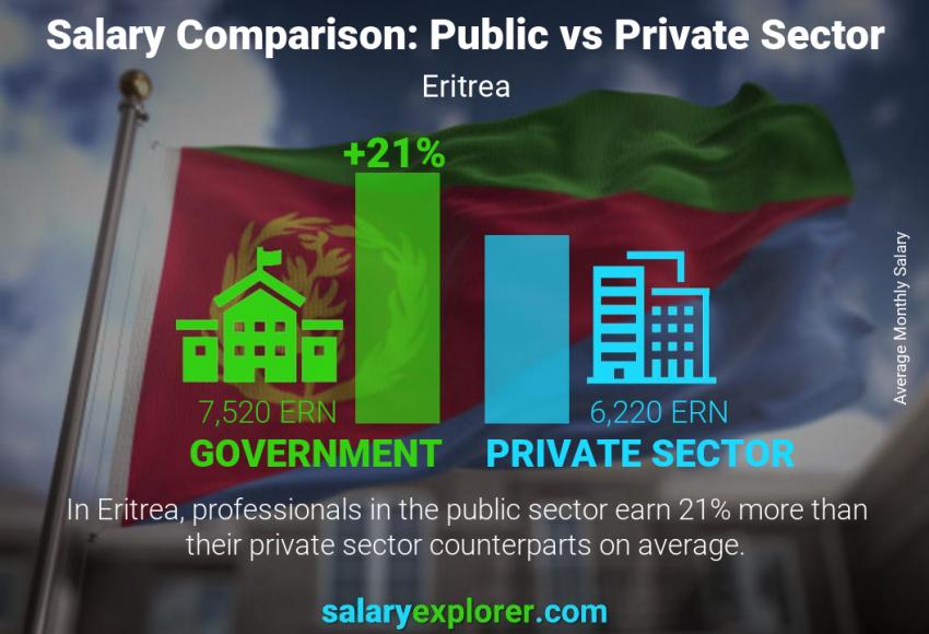 Public vs private sector salaries monthly Eritrea