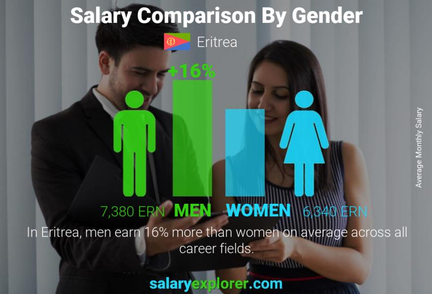 Salary comparison by gender monthly Eritrea