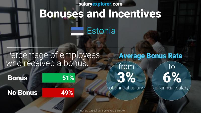 Annual Salary Bonus Rate Estonia