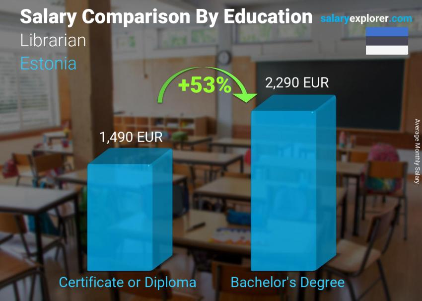 Salary comparison by education level monthly Estonia Librarian
