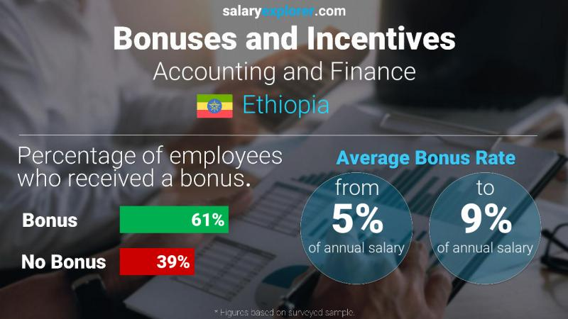 Annual Salary Bonus Rate Ethiopia Accounting and Finance