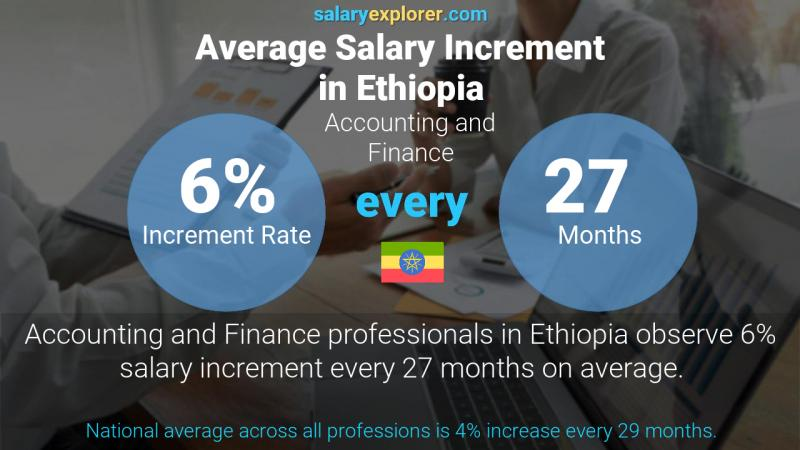 Annual Salary Increment Rate Ethiopia Accounting and Finance