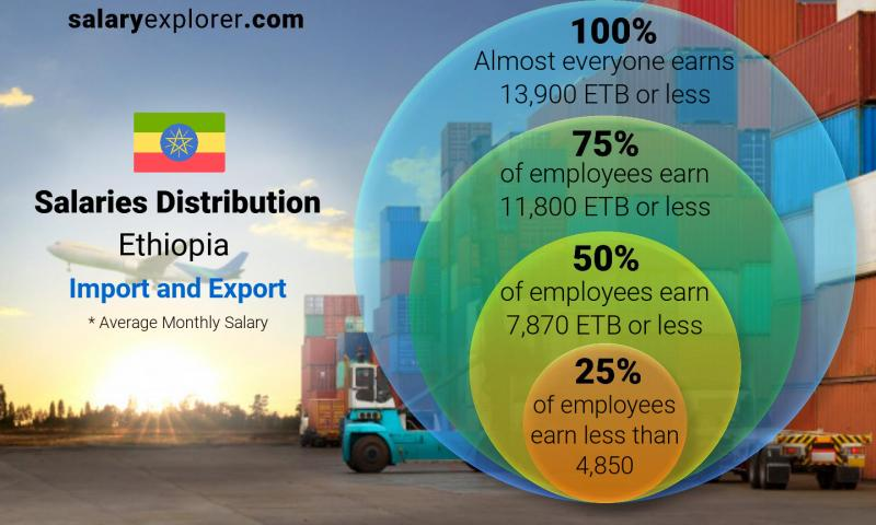 Median and salary distribution monthly Ethiopia Import and Export