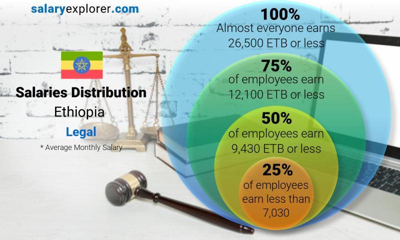 Legal Average Salaries in Ethiopia 2019
