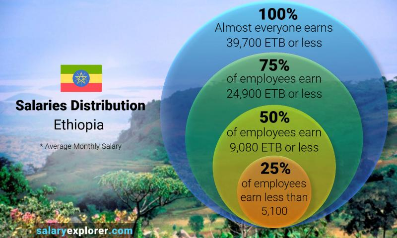 Median and salary distribution monthly Ethiopia