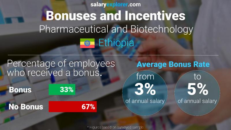 Annual Salary Bonus Rate Ethiopia Pharmaceutical and Biotechnology