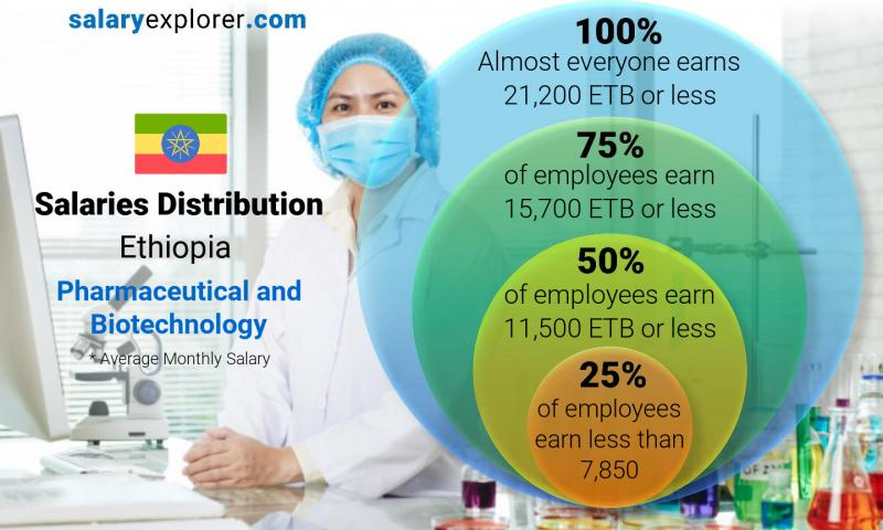 Median and salary distribution monthly Ethiopia Pharmaceutical and Biotechnology