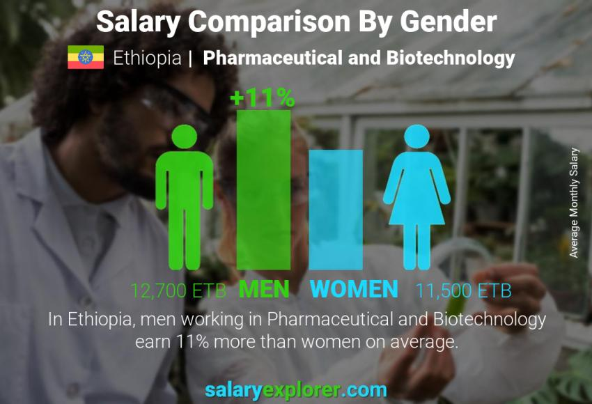 Salary comparison by gender monthly Ethiopia Pharmaceutical and Biotechnology