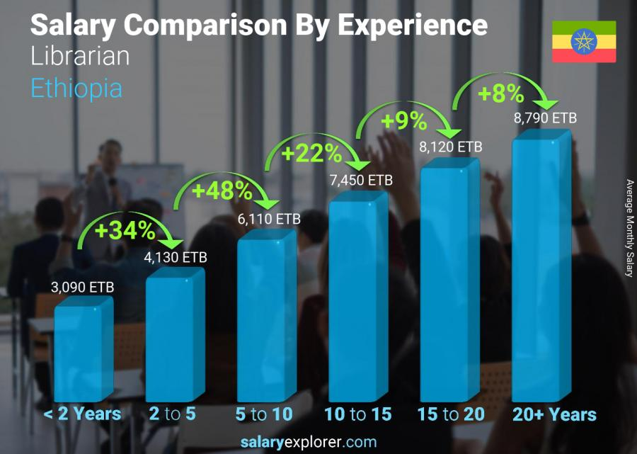 Salary comparison by years of experience monthly Ethiopia Librarian