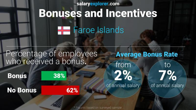 Annual Salary Bonus Rate Faroe Islands