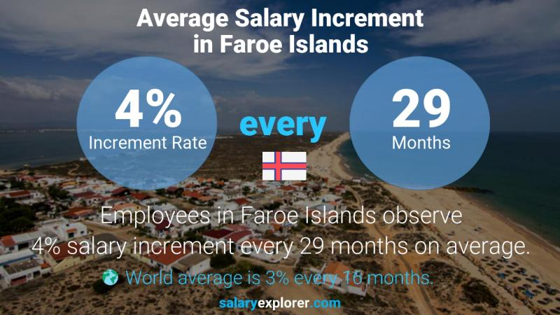 Annual Salary Increment Rate Faroe Islands