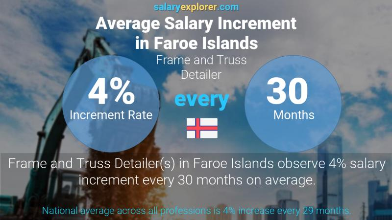 Annual Salary Increment Rate Faroe Islands Frame and Truss Detailer