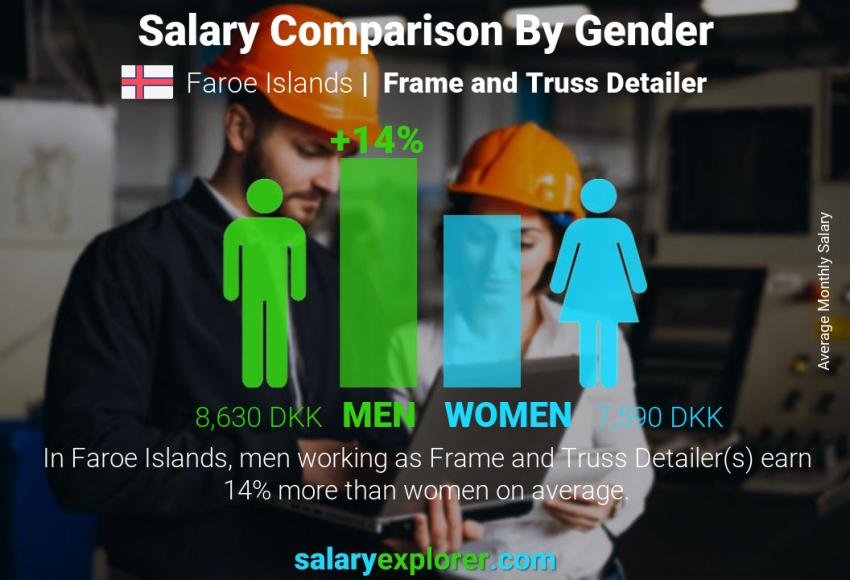 Salary comparison by gender monthly Faroe Islands Frame and Truss Detailer
