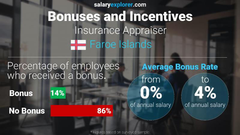 Annual Salary Bonus Rate Faroe Islands Insurance Appraiser