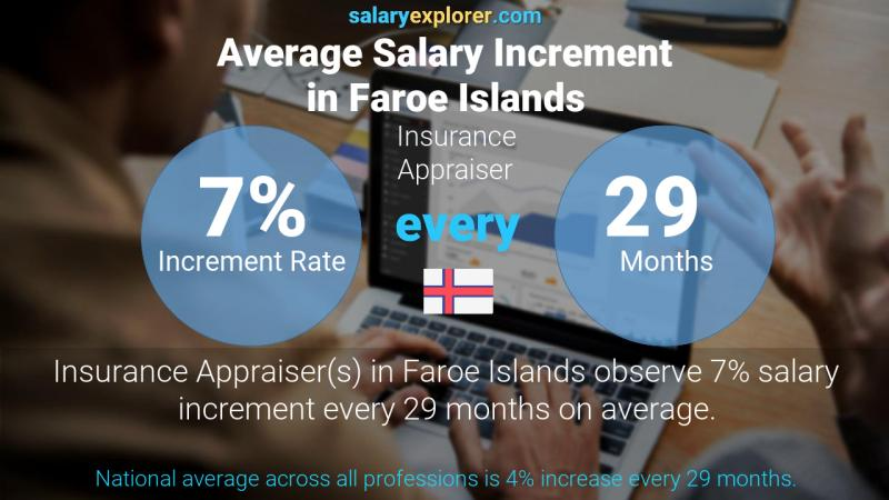 Annual Salary Increment Rate Faroe Islands Insurance Appraiser